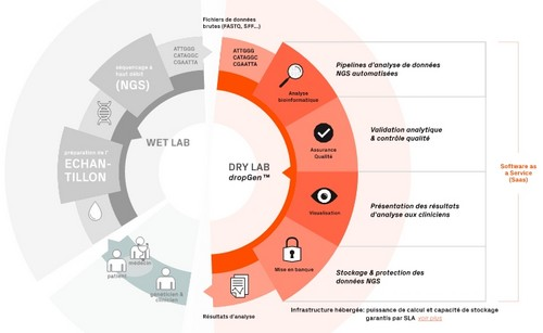 Analyse bioinformatique en mode SaaS