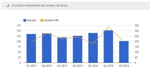 Levée de fonds startup France